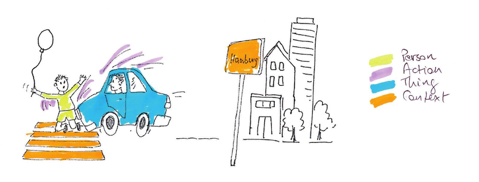 Les facettes Personne, Chose, Action et Contexte (Illustration par UHf)